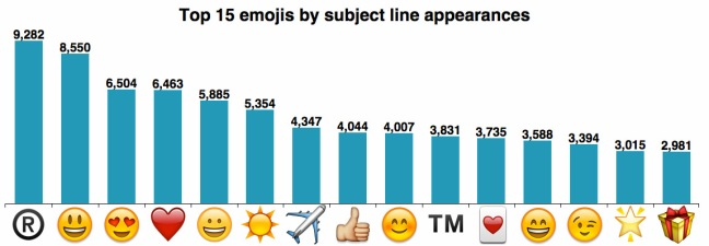 What are the top emojis used within subject lines?