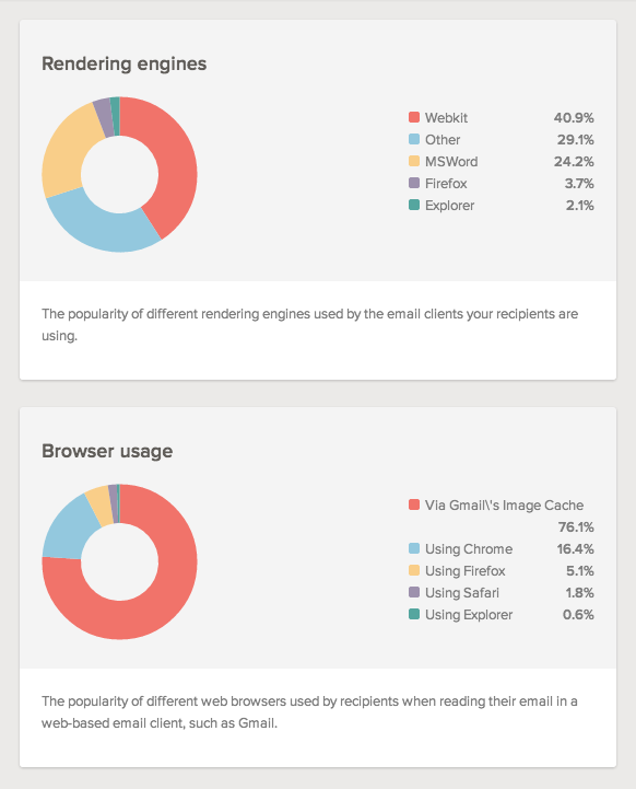 Rendering engines and browser usage